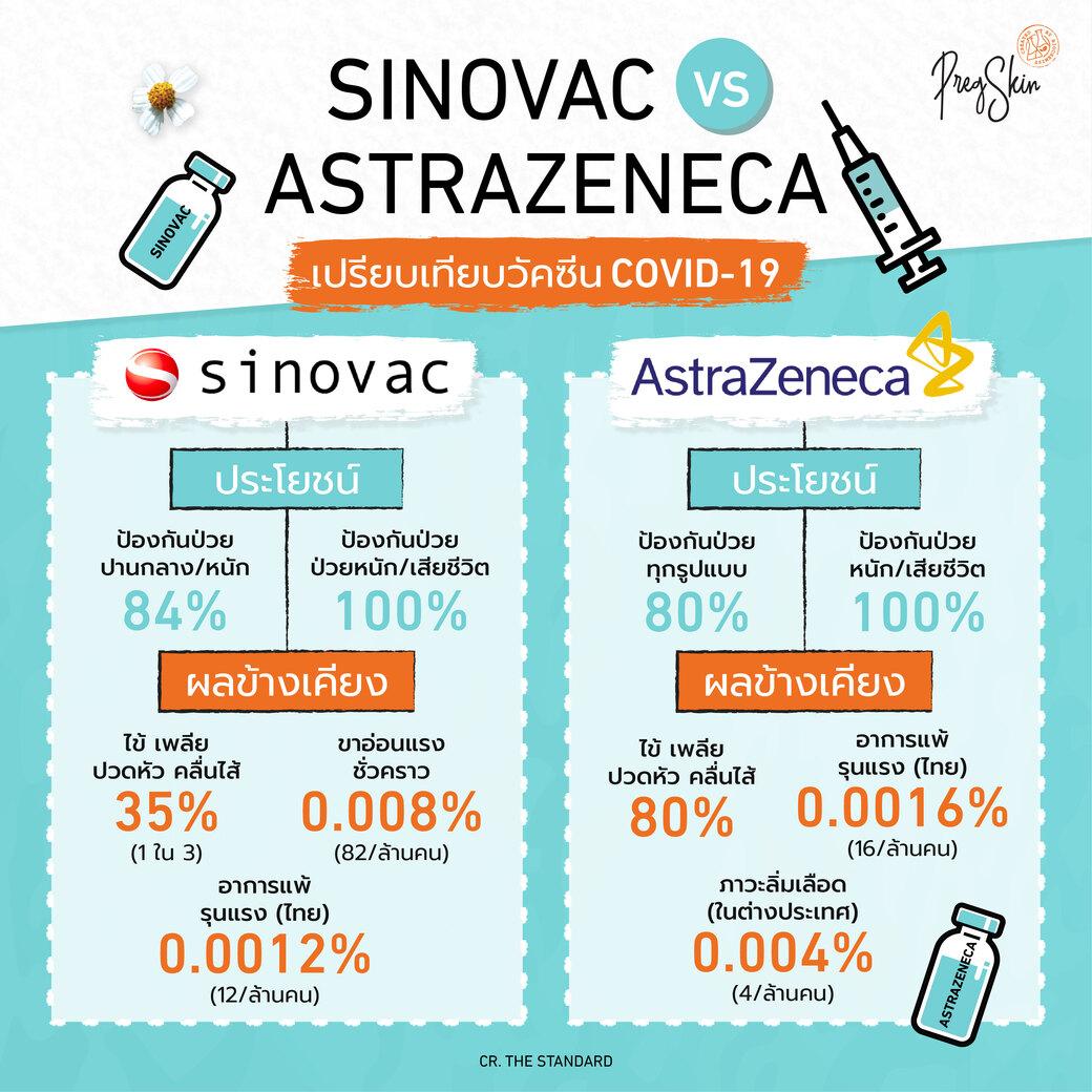 SINOVAC vs ASTRAZENECA เปรียบเทียบวัคซีน COVID-19 สำหรับคนท้อง